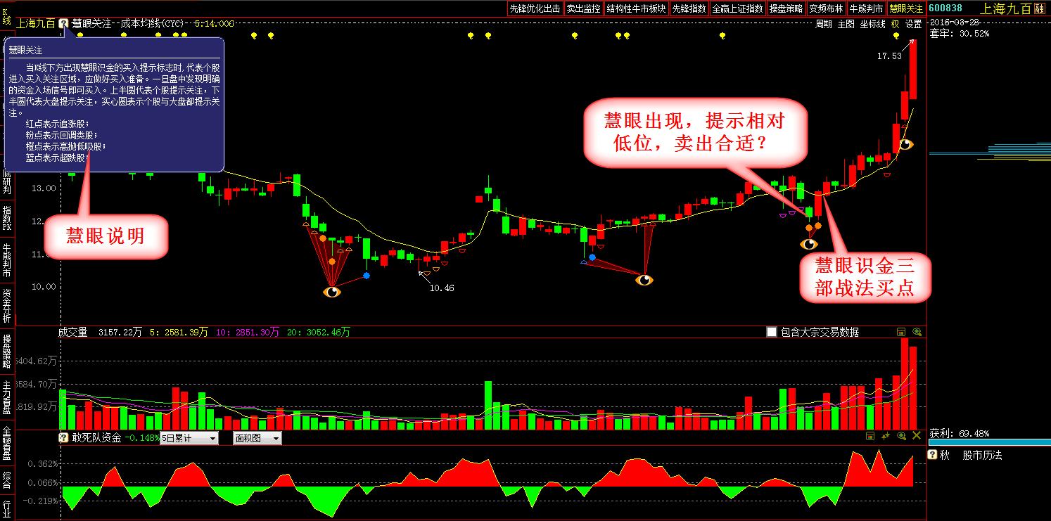 例如:上海九百(图2),福星股份 000926(橙色),华新水泥(橙色),铁汉